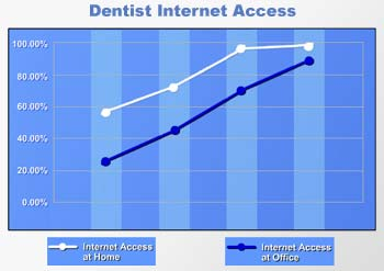 Dentists Online